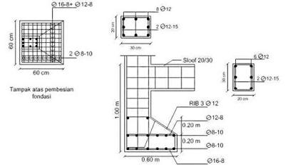 Pentingnya Perhitungan Struktur Bangunan